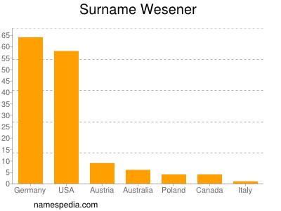 Surname Wesener