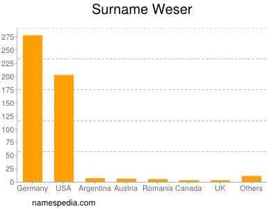 Surname Weser