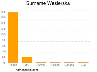 Surname Wesierska