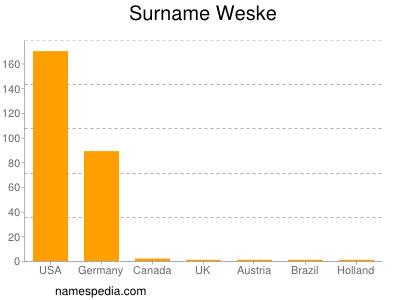 Surname Weske