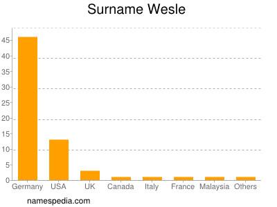 Surname Wesle