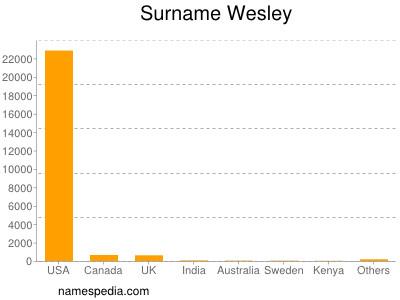 Surname Wesley