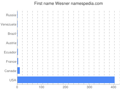 Given name Wesner