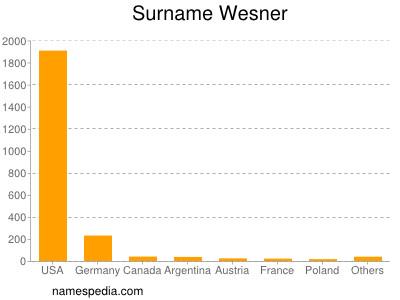 Surname Wesner