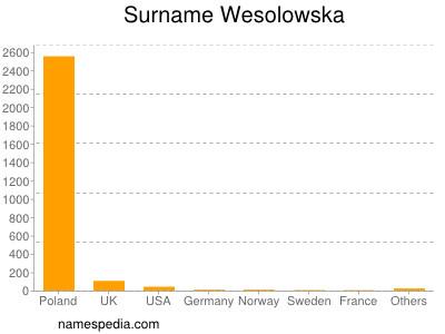 Surname Wesolowska