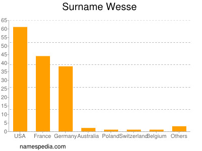 Surname Wesse