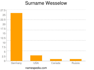 Surname Wesselow