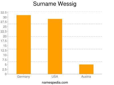 Surname Wessig