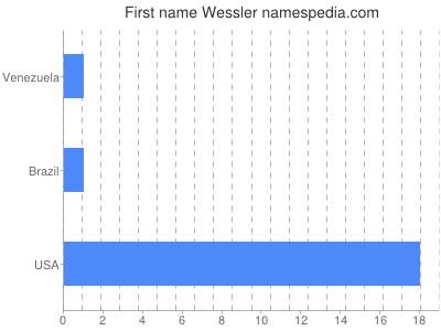 Given name Wessler