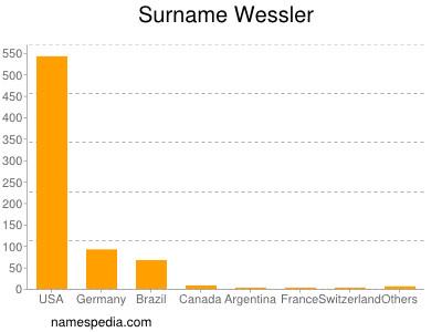 Surname Wessler