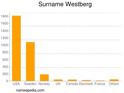 Surname Westberg
