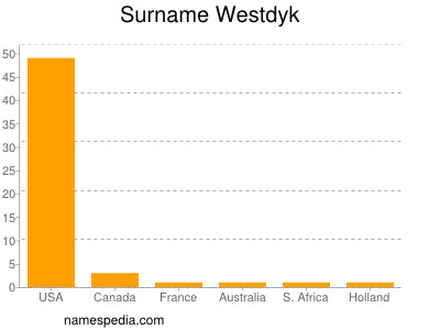 Surname Westdyk