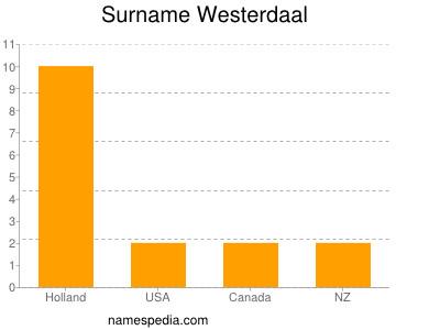 Surname Westerdaal
