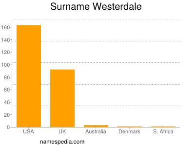 Surname Westerdale