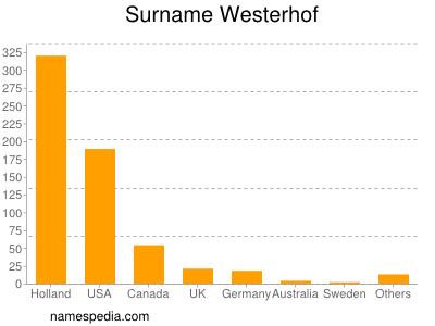Surname Westerhof