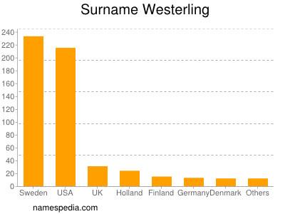 Surname Westerling