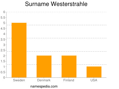 Surname Westerstrahle