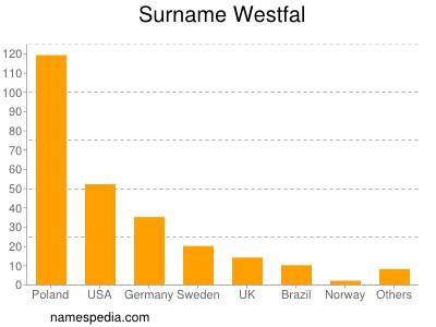 Surname Westfal