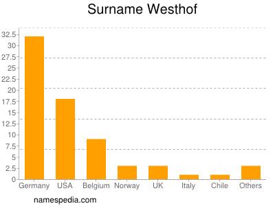 Surname Westhof