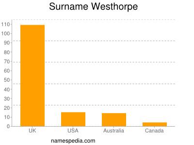 Surname Westhorpe