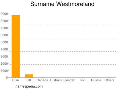 Surname Westmoreland