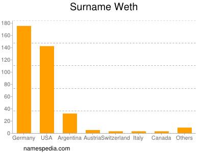 Surname Weth