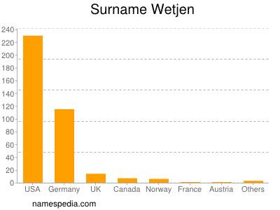 Surname Wetjen
