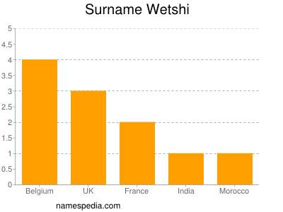Surname Wetshi