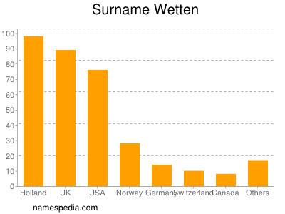 Surname Wetten