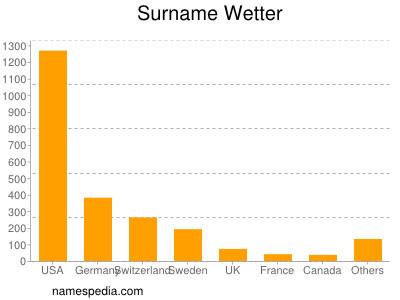 Surname Wetter
