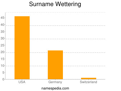 Surname Wettering