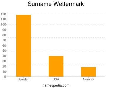 Surname Wettermark