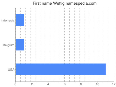 Given name Wettig