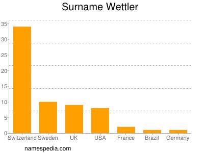 Surname Wettler