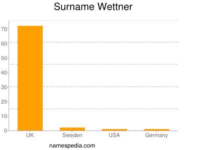 Surname Wettner