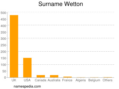 Surname Wetton