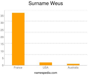 Surname Weus