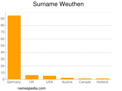 Surname Weuthen