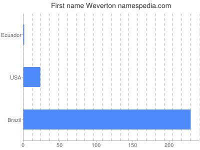 Given name Weverton