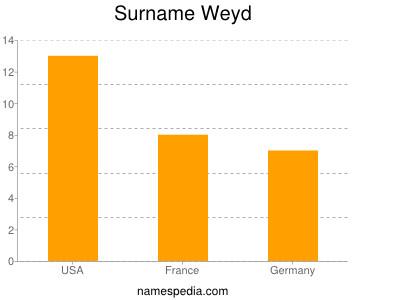 Surname Weyd