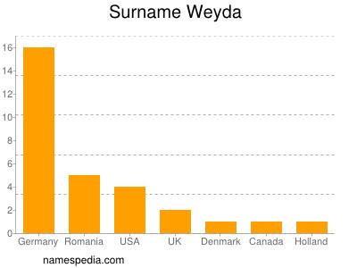 Surname Weyda
