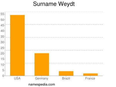 Surname Weydt