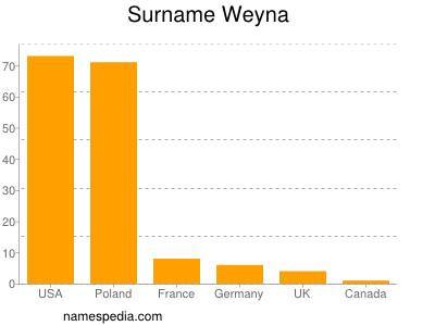 Surname Weyna