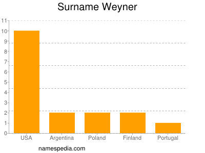Surname Weyner