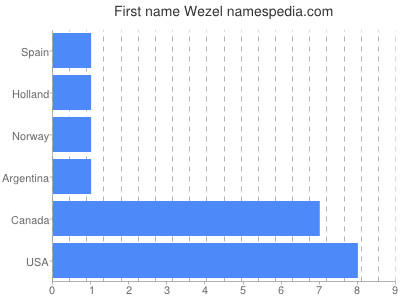 Given name Wezel
