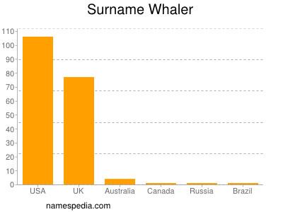 Surname Whaler