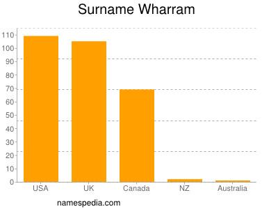 Surname Wharram