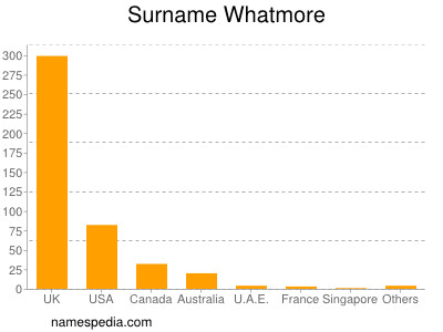 Surname Whatmore