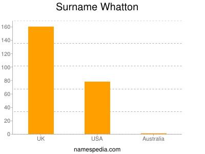 Surname Whatton