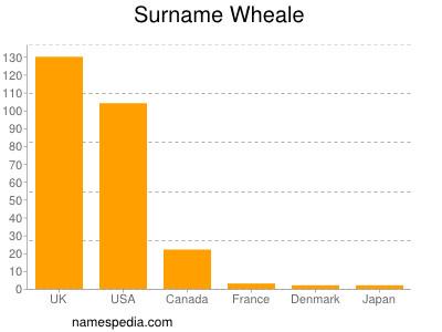 Surname Wheale